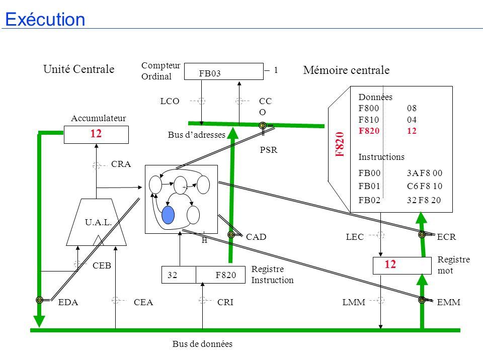 Exécution Unité Centrale Mémoire centrale 12 F820 12 Compteur Ordinal