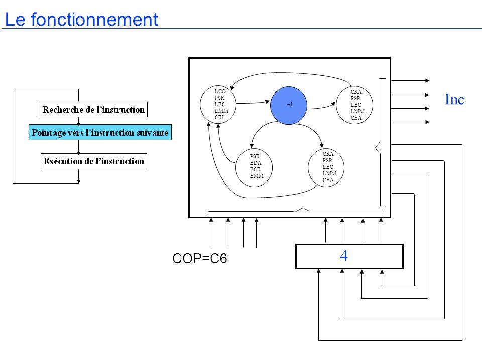 Le fonctionnement Inc 4 COP=C6 LCO PSR LEC LMM CRI CRA PSR LEC LMM CEA
