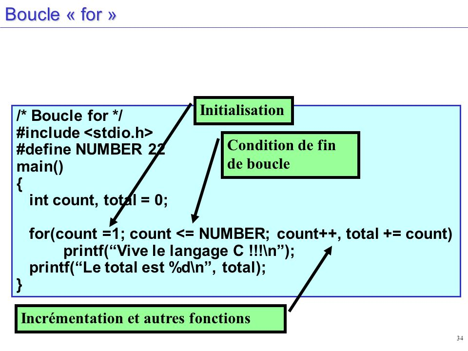 Boucle « for » Initialisation /* Boucle for */