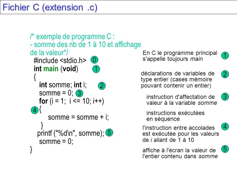 Fichier C (extension .c)