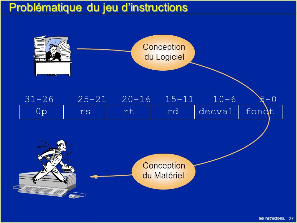 Problématique du jeu d'instructions