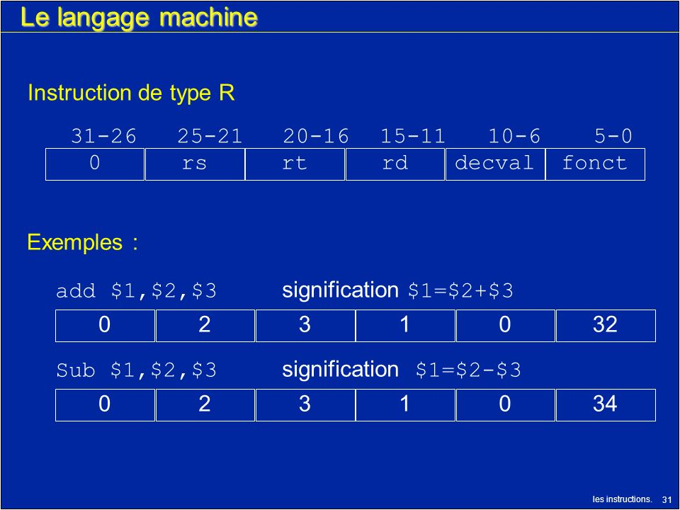 Le langage machine Instruction de type R 31-26 25-21 20-16 15-11 10-6