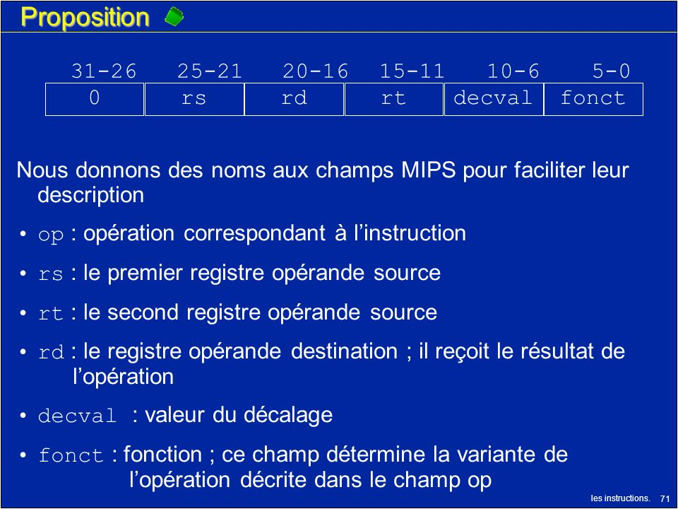 Proposition 31-26 25-21 20-16 15-11 10-6 5-0 rs rd rt decval fonct