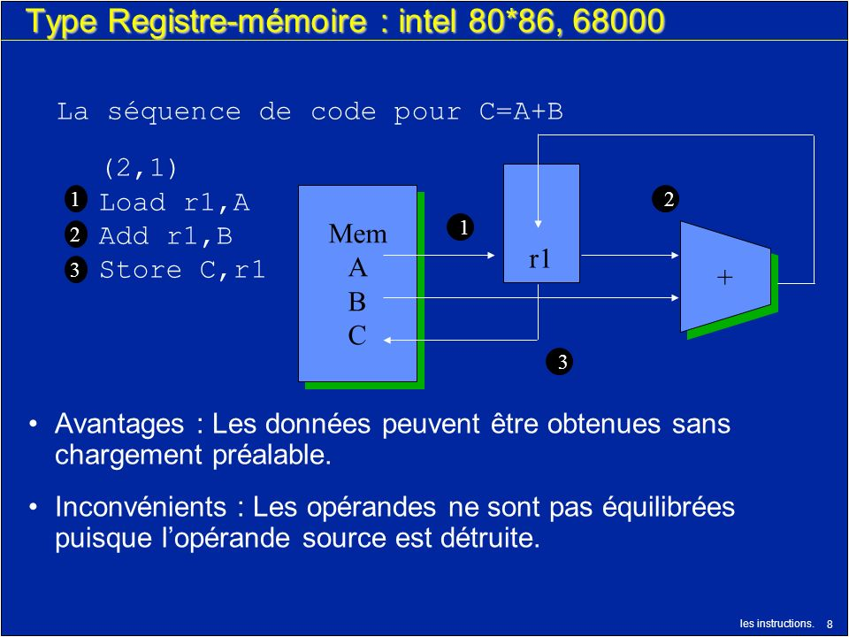 Type Registre-mémoire : intel 80*86, 68000