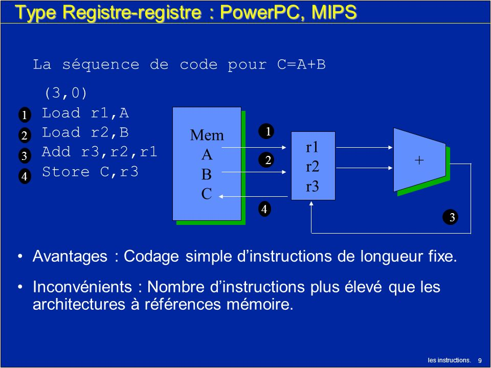 Type Registre-registre : PowerPC, MIPS