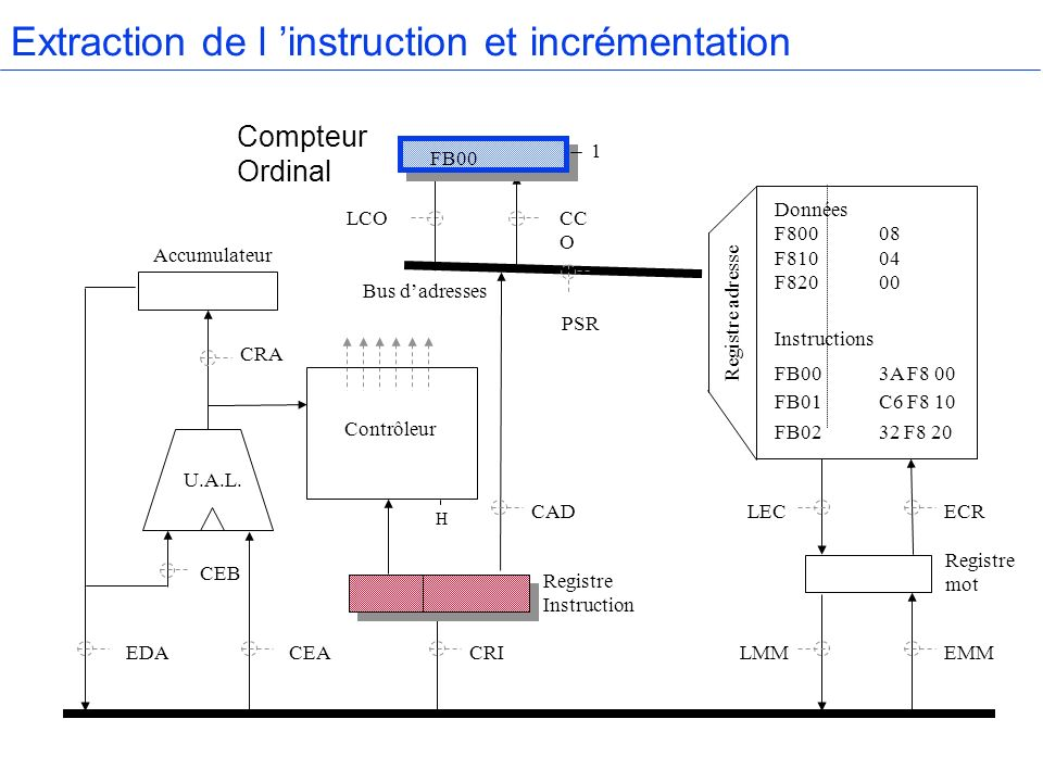 Extraction de l 'instruction et incrémentation