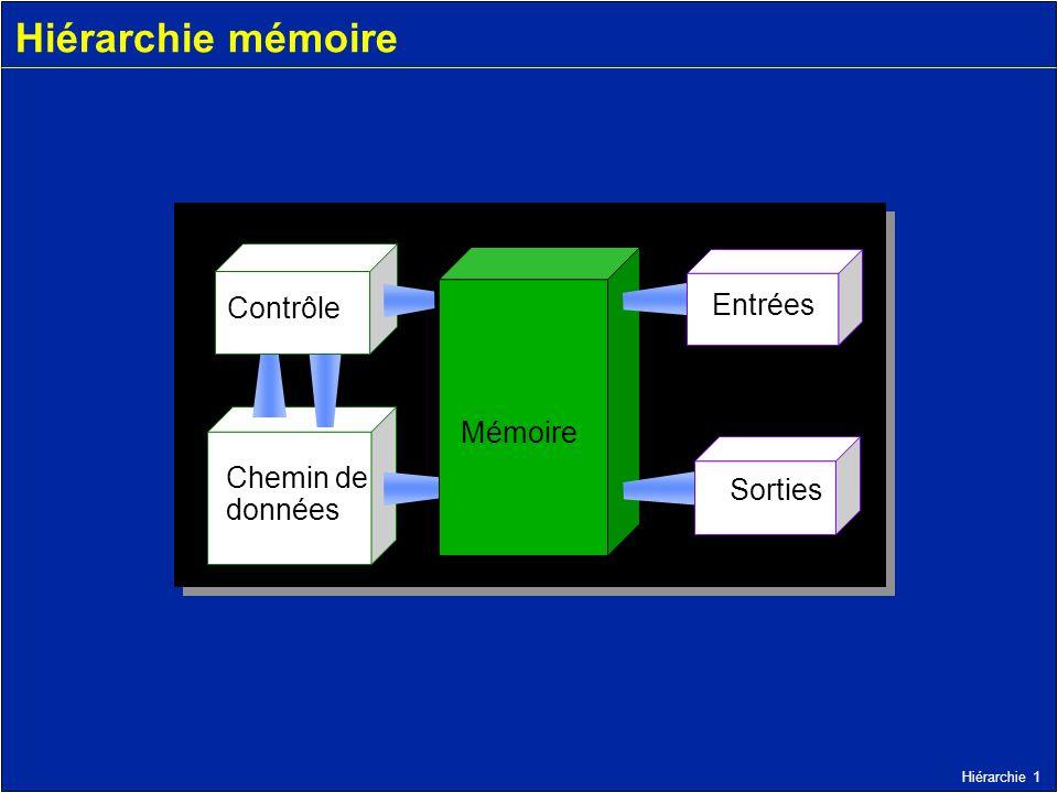 Hiérarchie mémoire Contrôle Entrées Mémoire Chemin de données Sorties