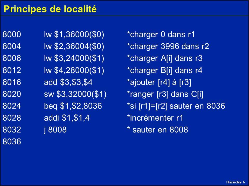 Principes de localité 8000 lw $1,36000($0) *charger 0 dans r1