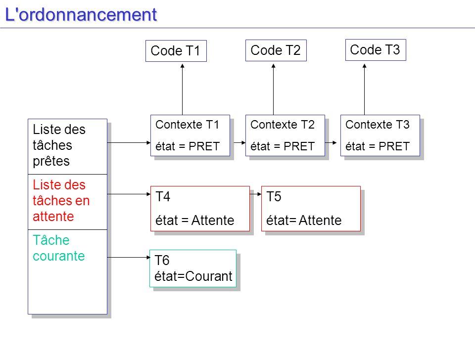 L ordonnancement Code T1 Code T2 Code T3 Liste des tâches prêtes