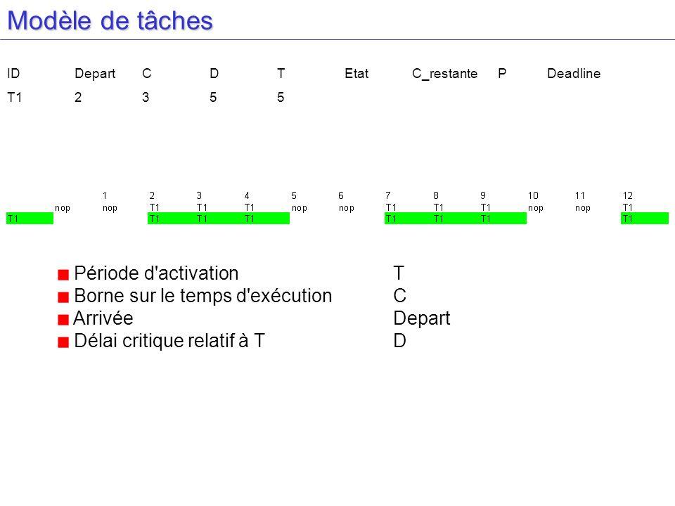 Modèle de tâches Période d activation T