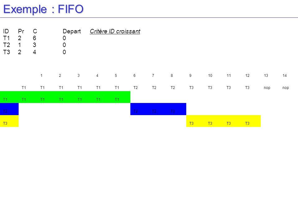 Exemple : FIFO ID Pr C Depart Critère ID croissant T1 2 6 0 T2 1 3 0