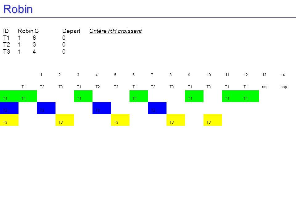 Robin ID Robin C Depart Critère RR croissant T1 1 6 0 T2 1 3 0
