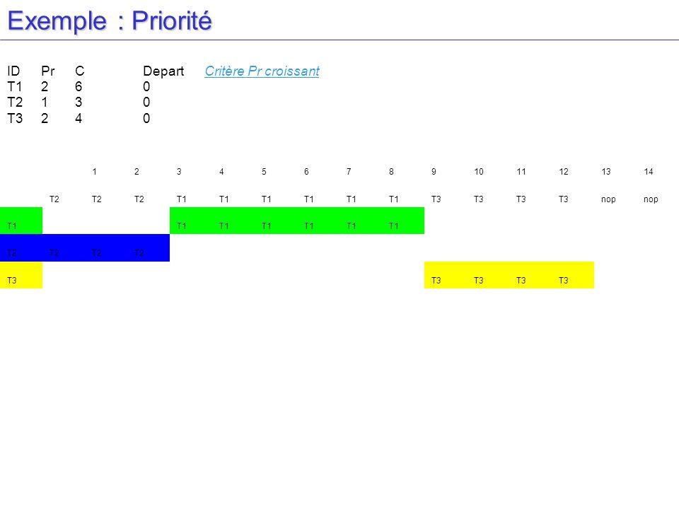 Exemple : Priorité ID Pr C Depart Critère Pr croissant T1 2 6 0