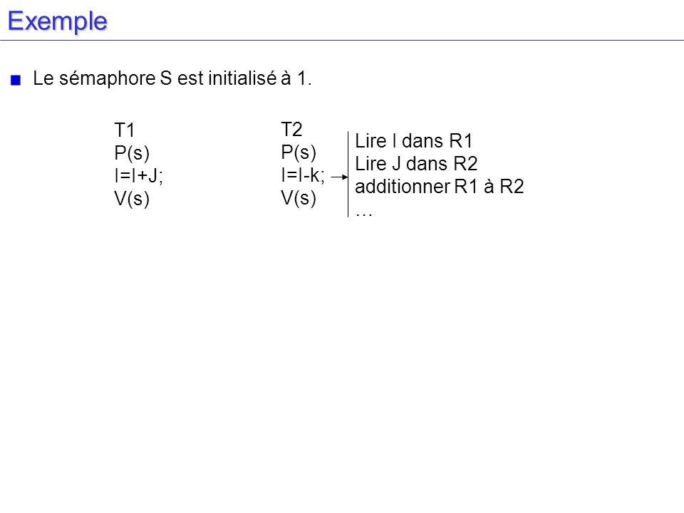 Exemple Le sémaphore S est initialisé à 1. T1 P(s) I=I+J; V(s) T2 P(s)