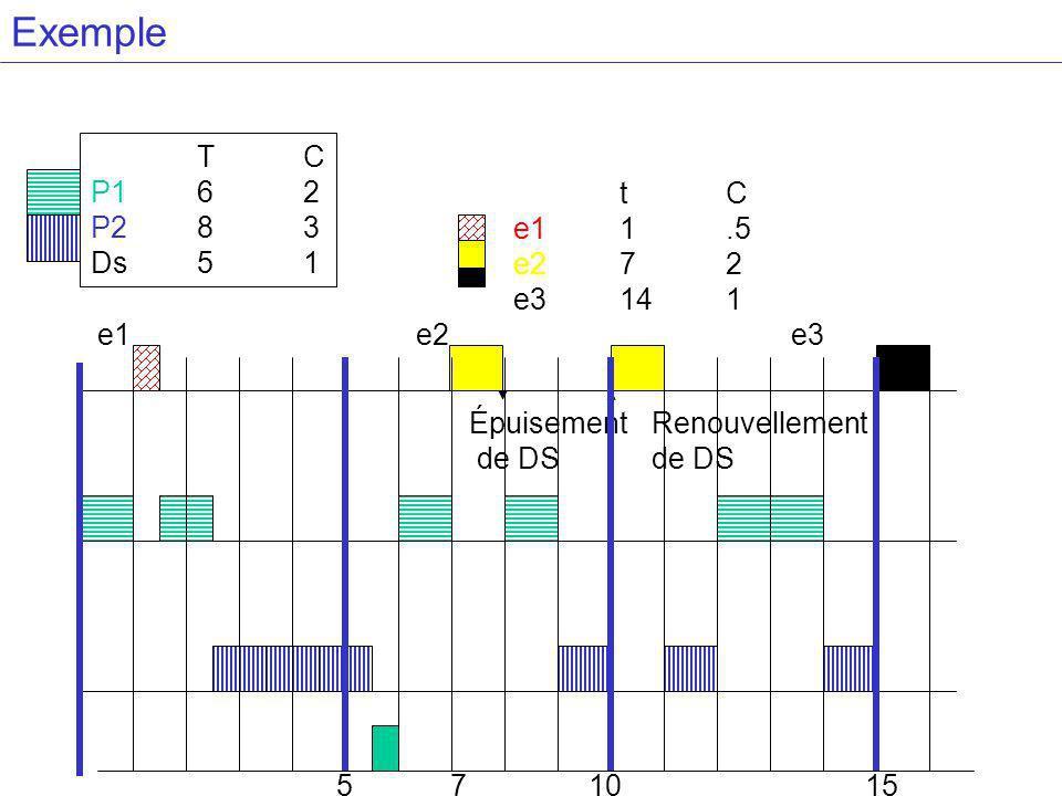 Exemple T C P1 6 2 P2 8 3 Ds 5 1 t C e1 1 .5 e2 7 2 e3 14 1 e1 e2 e3