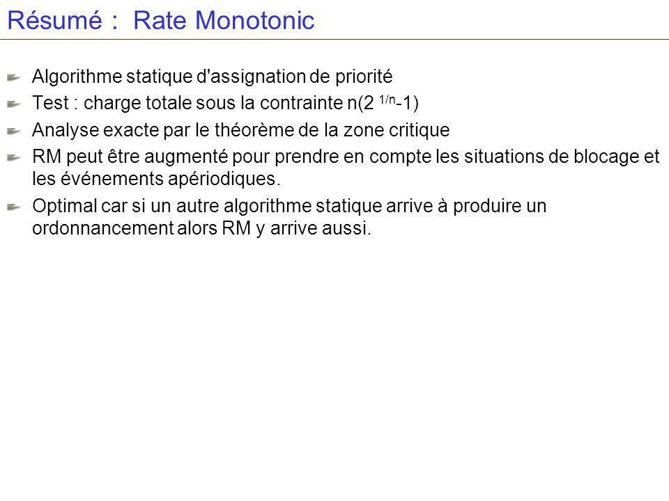 Résumé : Rate Monotonic