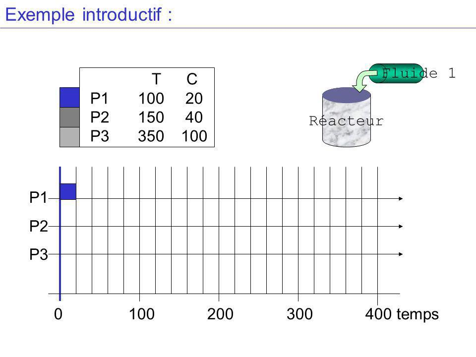 Exemple introductif : Fluide 1 T C P1 100 20 P2 150 40 P3 350 100