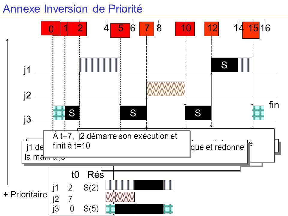 Annexe Inversion de Priorité