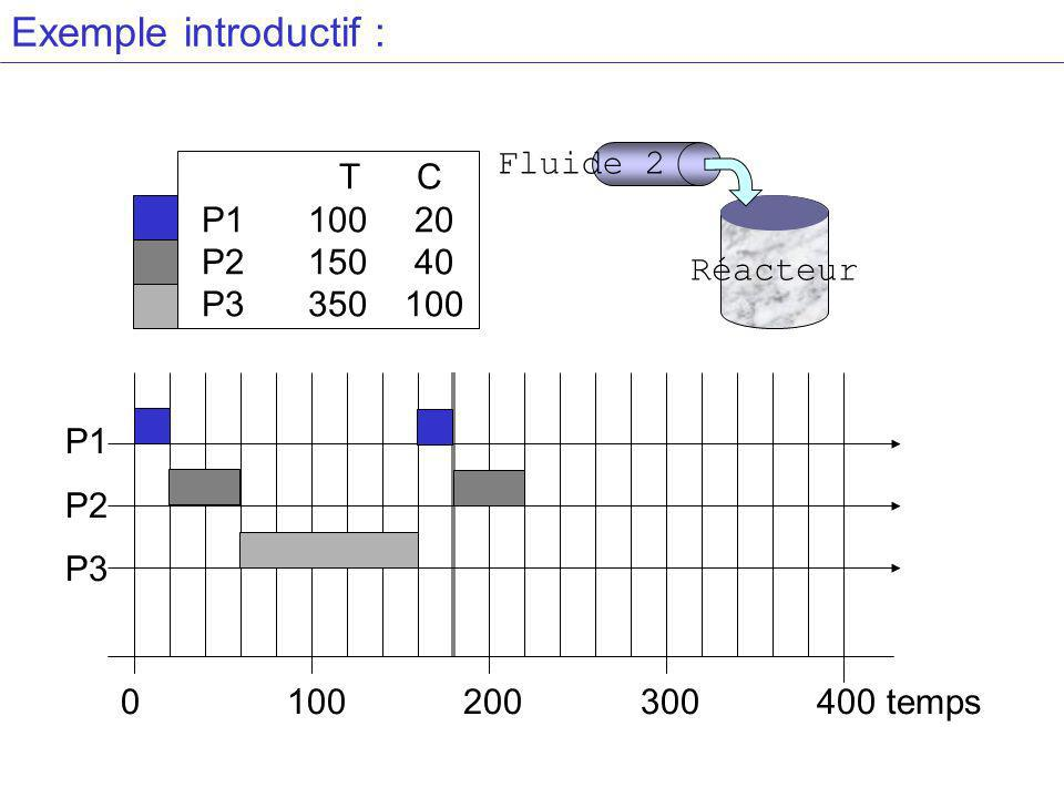 Exemple introductif : Fluide 2 T C P1 100 20 P2 150 40 P3 350 100