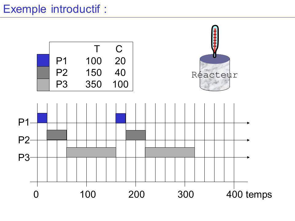 Exemple introductif : T C P1 100 20 P2 150 40 P3 350 100 Réacteur P1