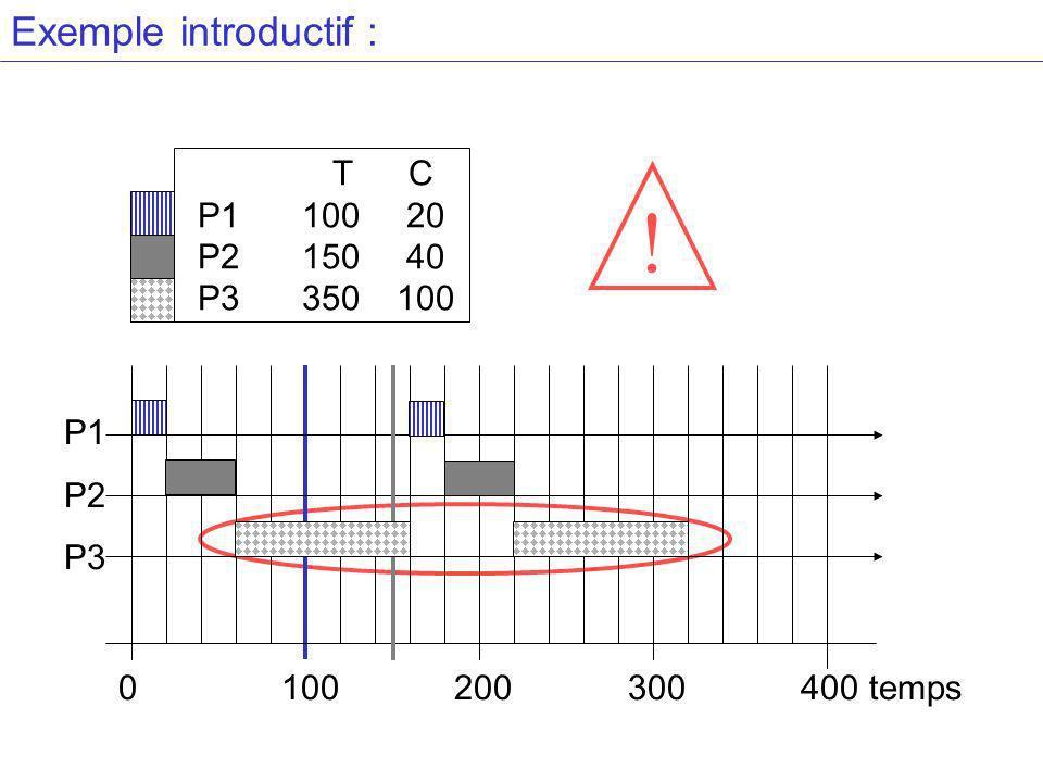 ! Exemple introductif : T C P1 100 20 P2 150 40 P3 350 100 P1 P2 P3