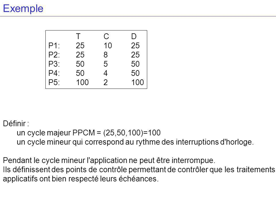 Exemple T C D. P1: 25 10 25. P2: 25 8 25. P3: 50 5 50. P4: 50 4 50. P5: 100 2 100. Définir : un cycle majeur PPCM = (25,50,100)=100.
