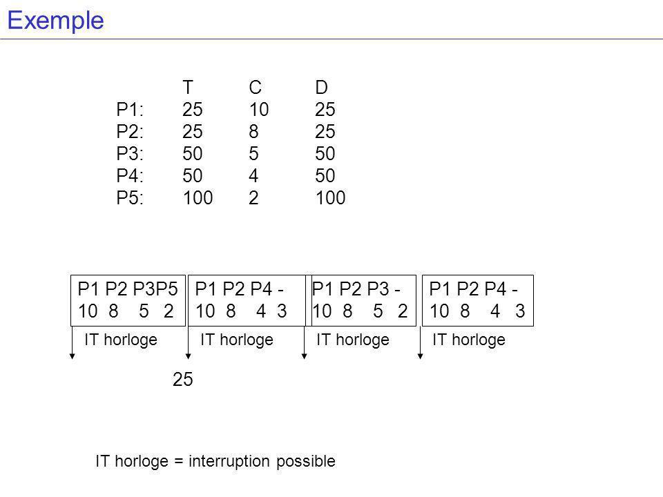 Exemple T C D. P1: 25 10 25. P2: 25 8 25. P3: 50 5 50. P4: 50 4 50. P5: 100 2 100. P1 P2 P3P5.
