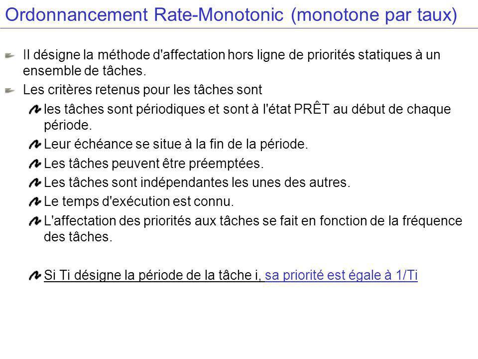 Ordonnancement Rate-Monotonic (monotone par taux)