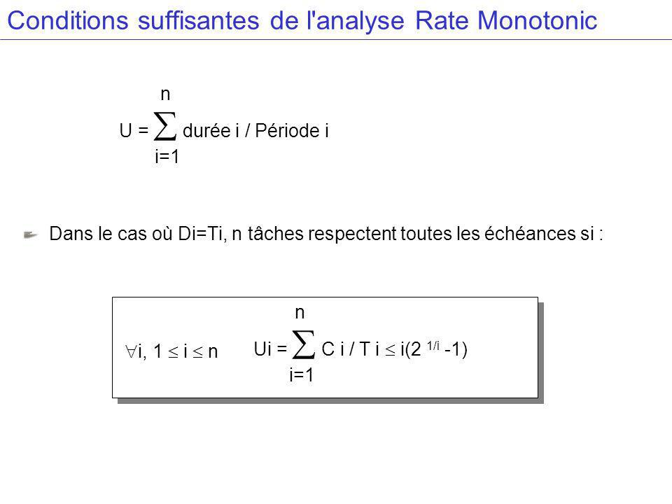 Conditions suffisantes de l analyse Rate Monotonic