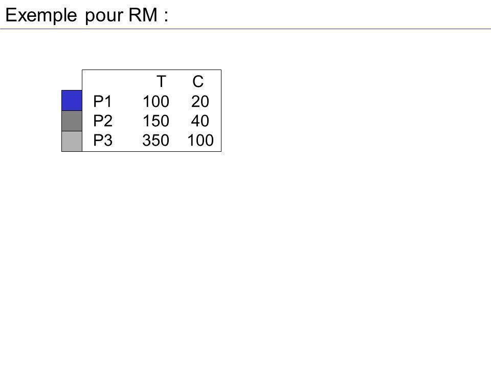 Exemple pour RM : T C P1 100 20 P2 150 40 P3 350 100