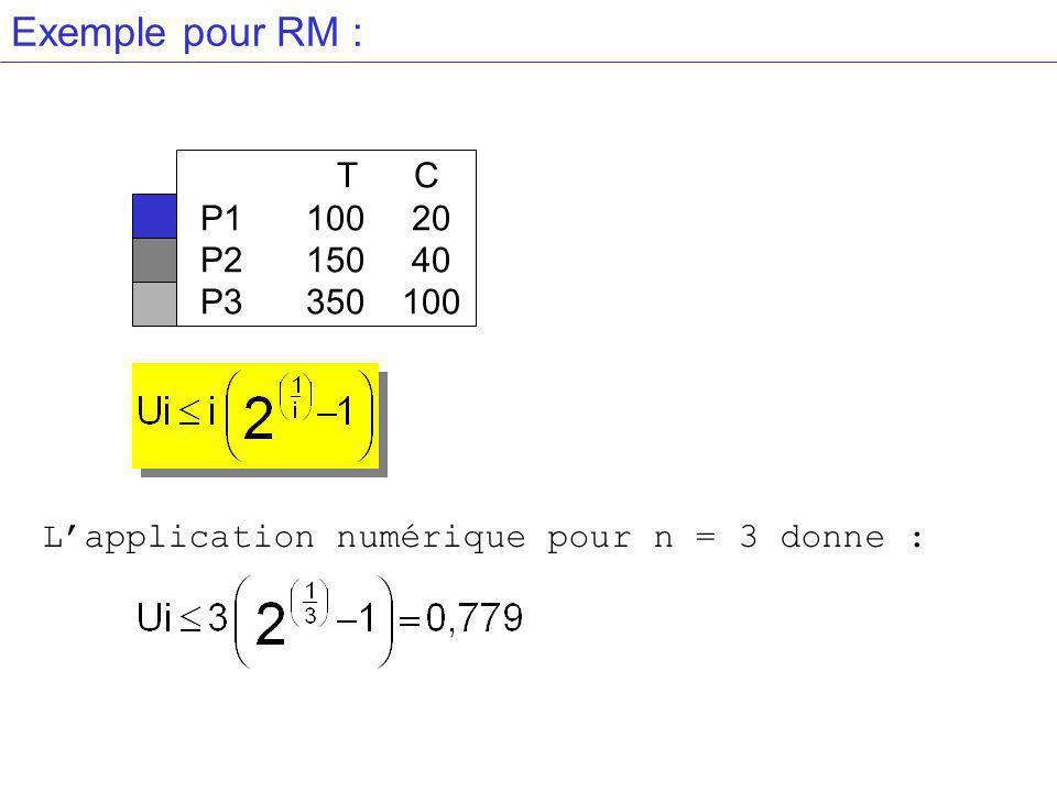 L'application numérique pour n = 3 donne :