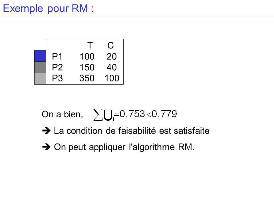 Exemple pour RM : T C P1 100 20 P2 150 40 P3 350 100 On a bien,