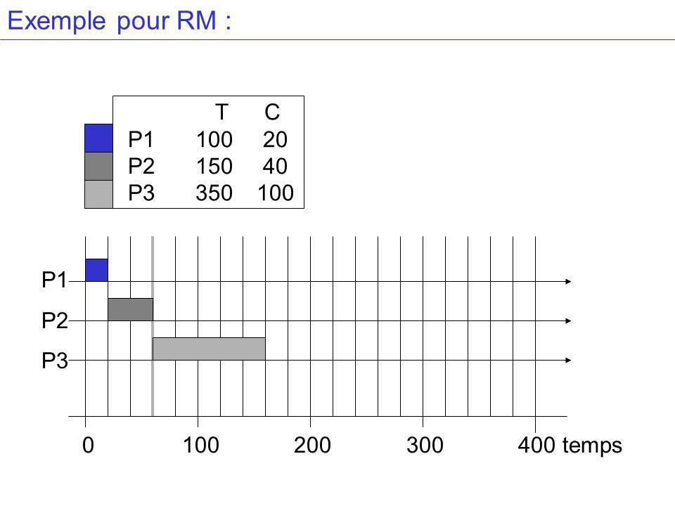 Exemple pour RM : T C P1 100 20 P2 150 40 P3 350 100 P1 P2 P3