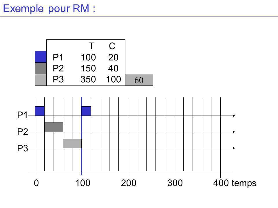Exemple pour RM : T C P1 100 20 P2 150 40 P3 350 100 60 P1 P2 P3