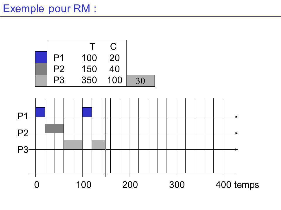 Exemple pour RM : T C P1 100 20 P2 150 40 P3 350 100 30 P1 P2 P3