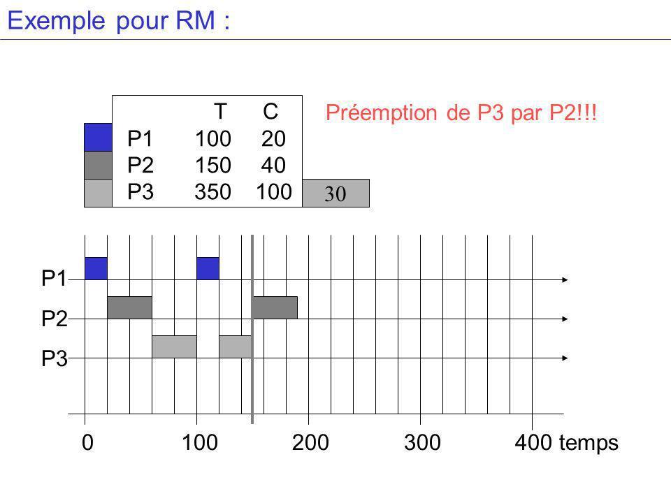 Exemple pour RM : T C Préemption de P3 par P2!!! P1 100 20 P2 150 40