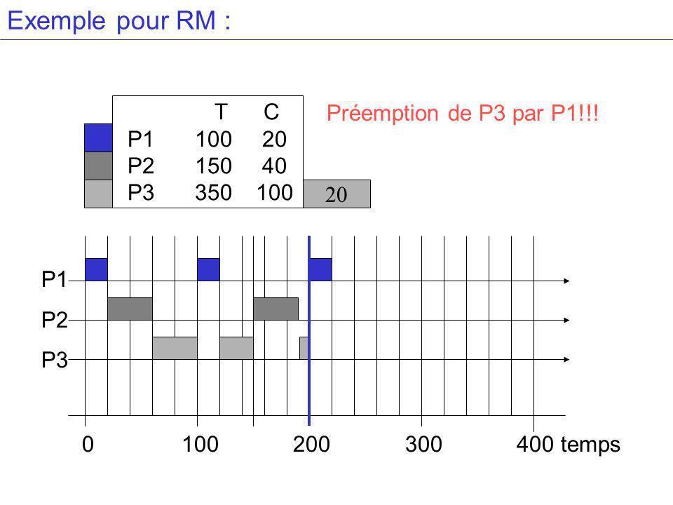 Exemple pour RM : T C Préemption de P3 par P1!!! P1 100 20 P2 150 40