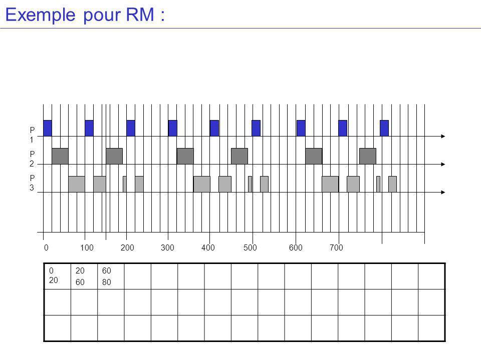 Exemple pour RM : P1 P2 P3 Alors allons-y !!!!!