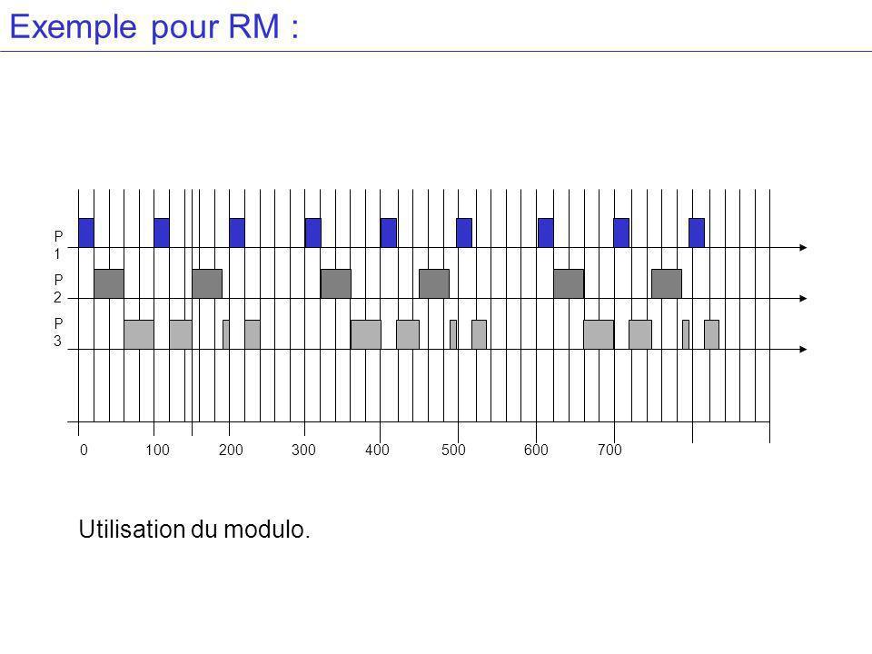 Exemple pour RM : Utilisation du modulo. P1 P2 P3