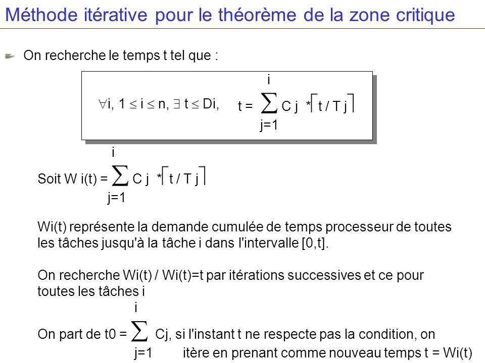 Méthode itérative pour le théorème de la zone critique