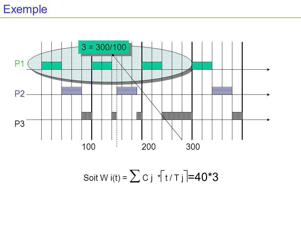 Exemple 3 = 300/100 P1 P2 P3 100 200 300 Soit W i(t) =  C j *t / T j=40*3