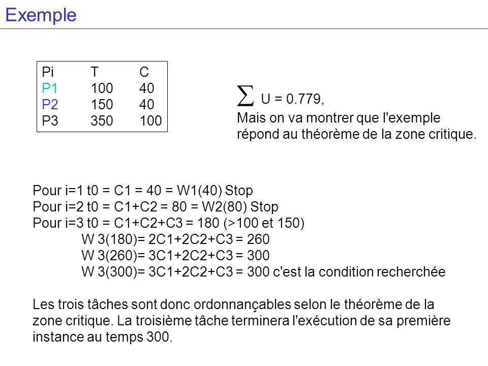 Exemple Pi T C. P1 100 40. P2 150 40. P3 350 100.  U = 0.779, Mais on va montrer que l exemple.