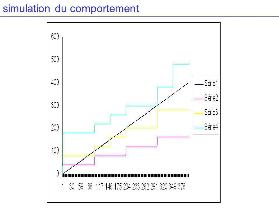 simulation du comportement