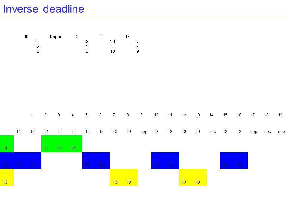 Inverse deadline D croissant 1 2 3 4 5 6 7 8 9 10 11 12 13 14 15 16 17