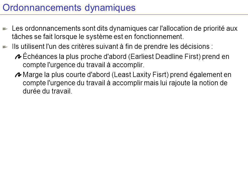 Ordonnancements dynamiques
