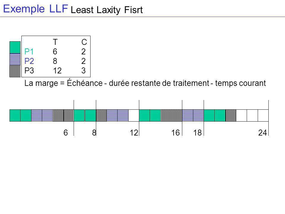 Exemple LLF Least Laxity Fisrt T C P1 6 2 P2 8 2 P3 12 3