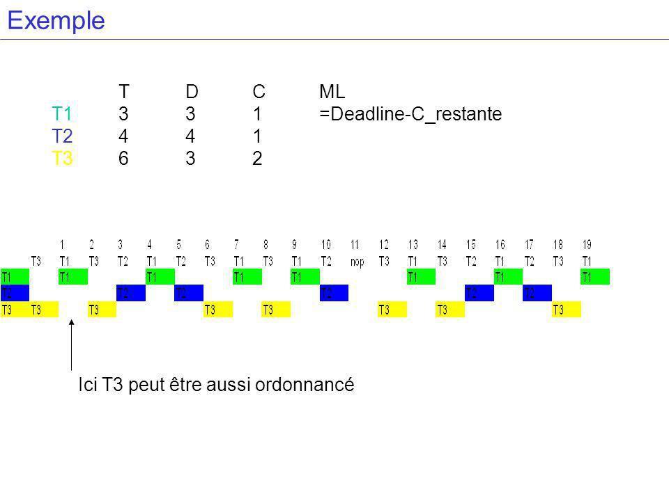 Exemple T D C ML T1 3 3 1 =Deadline-C_restante T2 4 4 1 T3 6 3 2