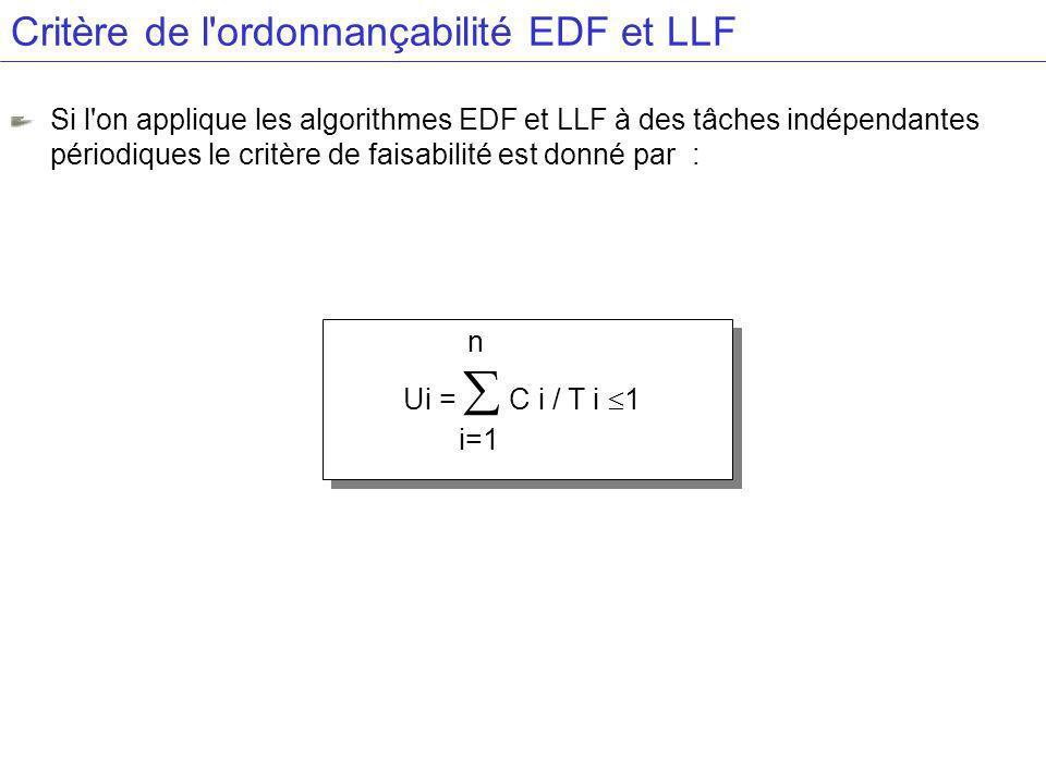 Critère de l ordonnançabilité EDF et LLF