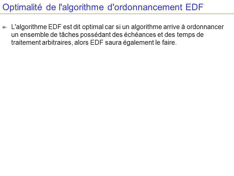 Optimalité de l algorithme d ordonnancement EDF