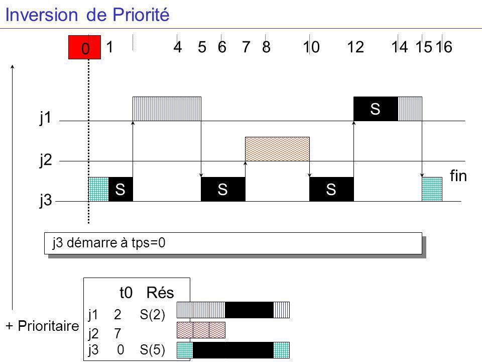 Inversion de Priorité t0 Rés 1 4 5 6 7 8 10 12 14 15 16 S j1 S fin j2